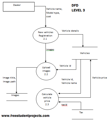 Online Vehicle Showroom level 3