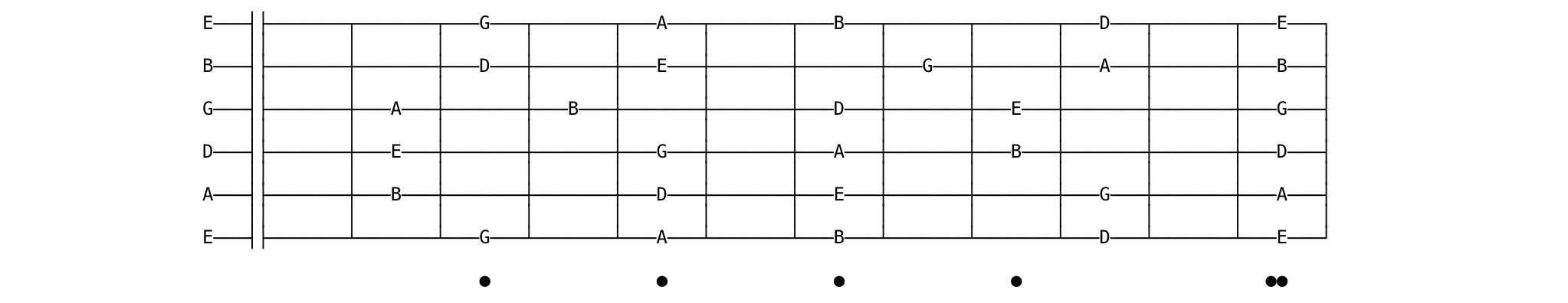 e minor pentatonic fretboard chart
