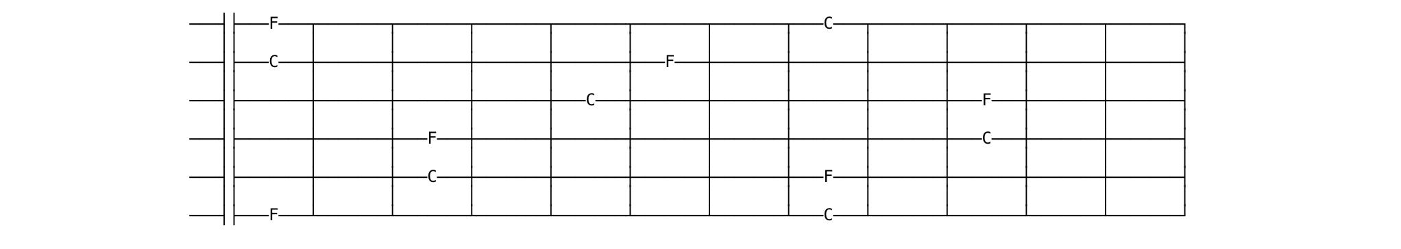 fretboard chart c and f