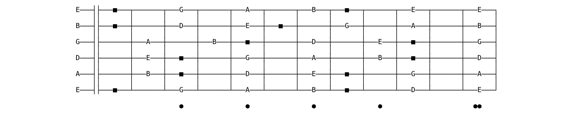 pentatonic to diatonic fretboard diagram