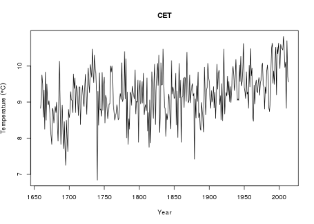 CET annual average temperature time series