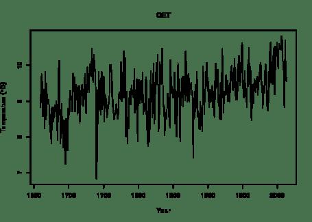 CET annual average temperature time series
