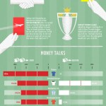 Premier League Summer 2012 Transfer Window [infographic]