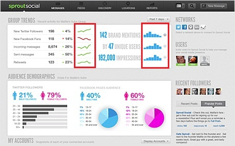 SproutSocial Dashboard using Sparkline