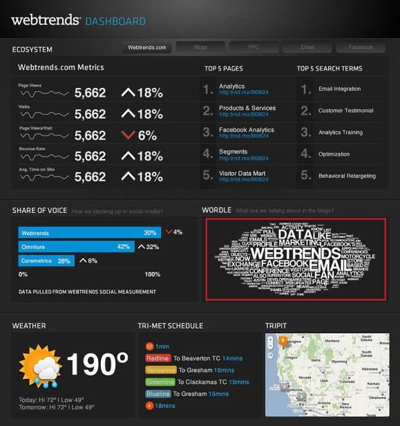 Webtrends dashboard using Tag Cloud