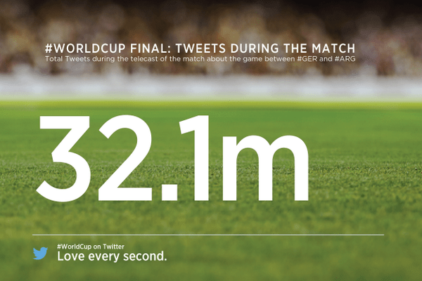 FIFA 2014 tweets during the finals