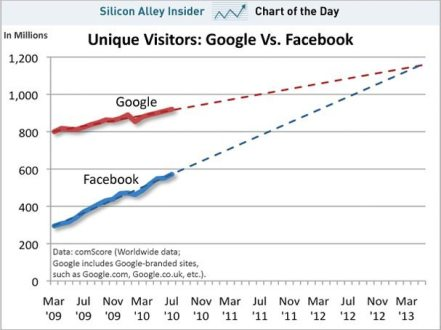chart-of-the-day-google-facebook-unique-visitors-2009-2010