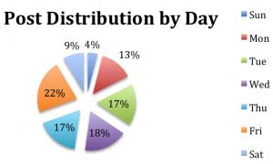 Verteilung von Facebook Posts auf Wochentage