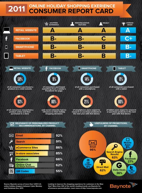 Online-Shopping Ergebnisse und Gegenüberstellung von E-Commerce und Facebook Commerce