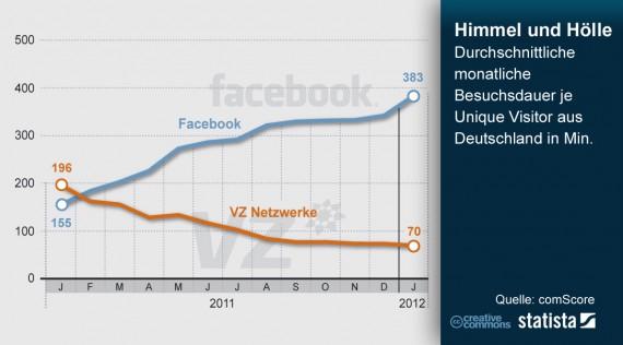 Verweildauer von Facebook und VZ in Deutschland
