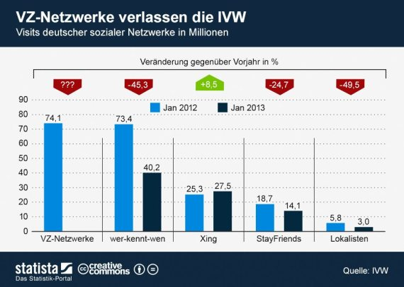 Soziale Netzwerke in Deutschland - Statistiken 2013