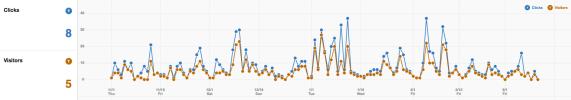 Pinterest Analytics - Klicks und Traffic messen