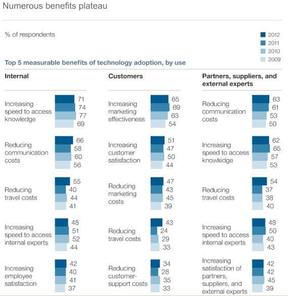 McKinsey Global Survey results  - Benefits of technology adoption