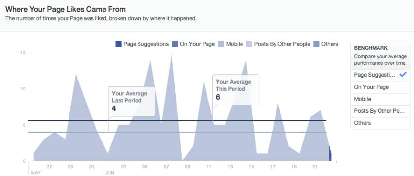Neue Facebook Statistiken - Gefällt mir Angaben Quellen
