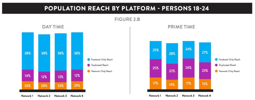 Facebook Werbung: Reichweite Facebook und TV