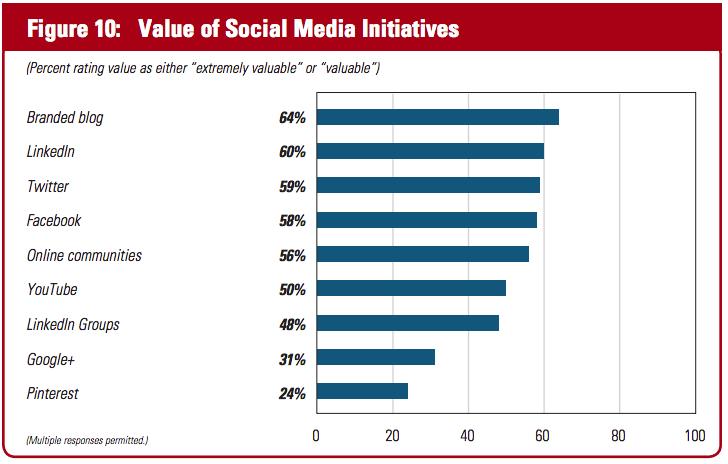 Content Marketing Studie - Initiativen