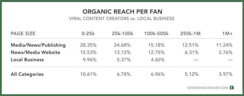 Facebook Organische Reichweite von Medienunternehmen