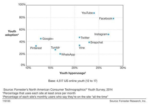 Facebook Nutzung Teenager - Stärkere Nutzung Dank Facebook Mobile