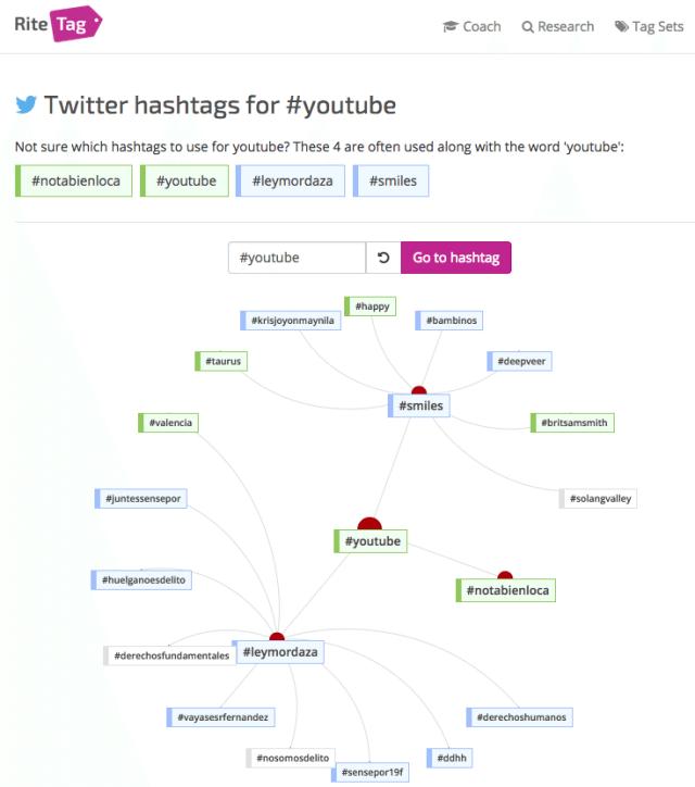 Ritetag - Verwandte Hashtags und Keywords ermitteln