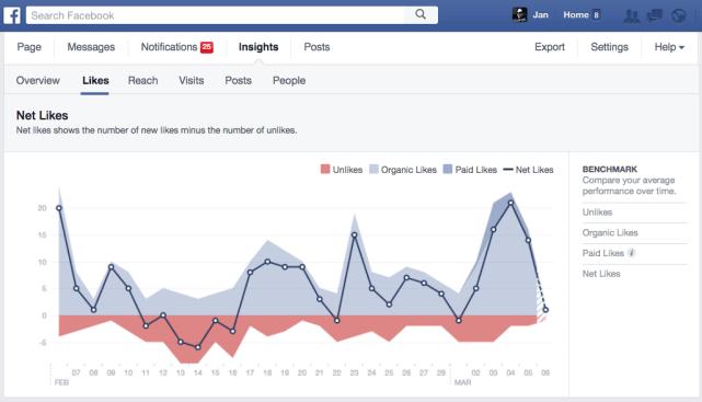 Facebook Fanzahlen - Bereinigung um inaktive Facebook Konten. Sinnhaft und gleichzeitig egal.
