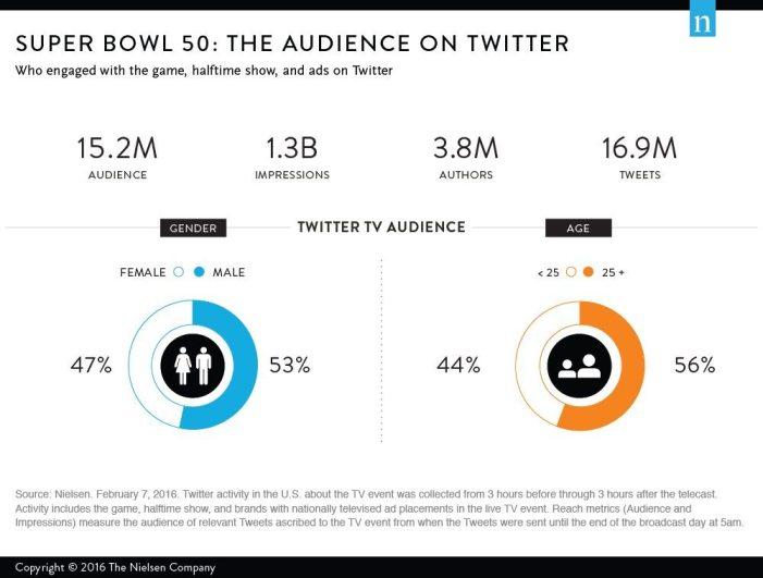 Social TV - Verteilung Tweets Super Bowl 2016
