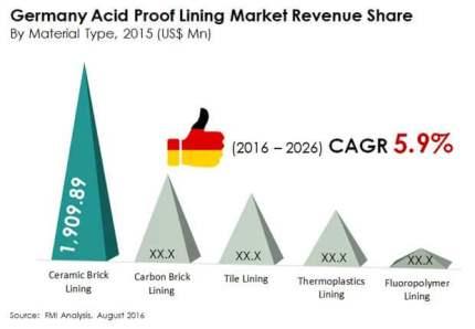 germany acid proof lining market revenue share