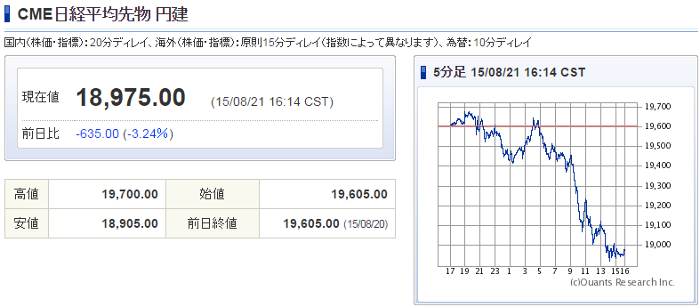 日経CME19000円割れ