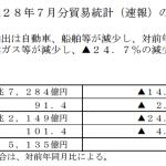 平成28年7月分貿易統計(速報)