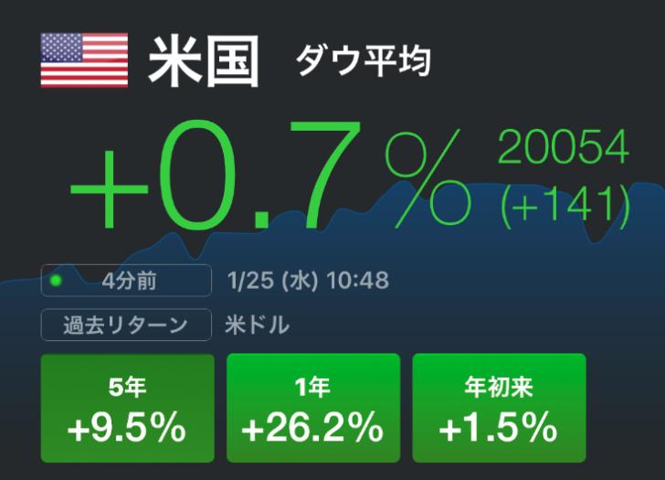 ニューヨークダウが2万円突破