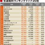 生涯年収がすごい企業トップ20