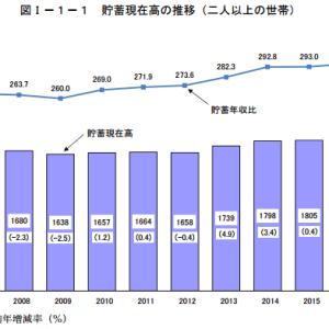 家計調査報告(貯蓄・負債編)-平成28年(2016年)平均結果速報-(二人以上の世帯)
