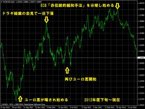 ユーロ対ドルチャート
