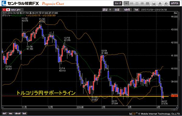 トルコリラ円の長期サポートライン