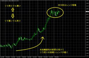トルコリラ対ドルの長期チャートとレンジ相場