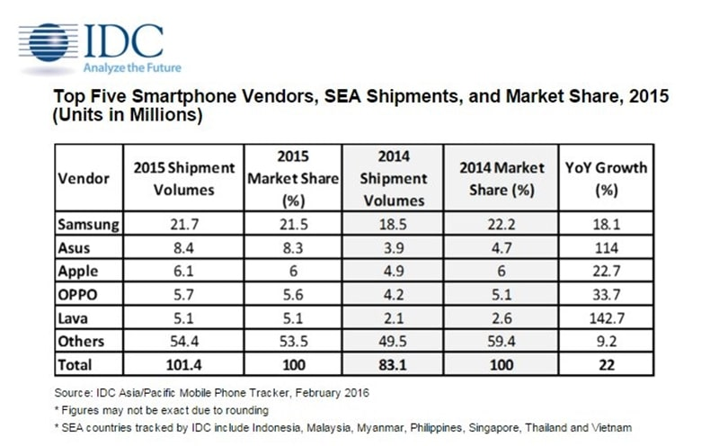 IDC top 5 smartphone brands in Asean in 2015