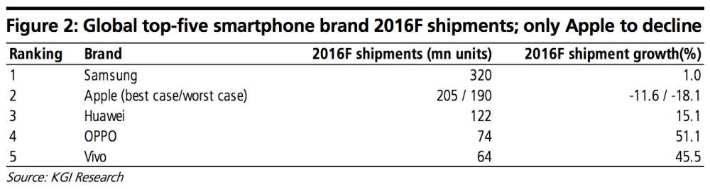 kgi-iphone-stats