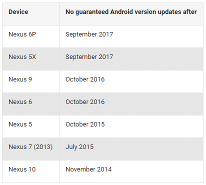 google nexus support