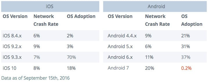 android-nougat-crash-chart