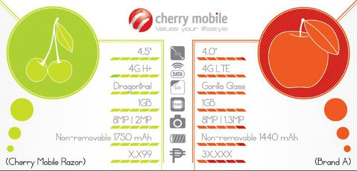 Cherry Mobile Razor vs iPhone 5