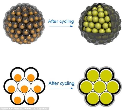 pomegranite_cycling_clusters