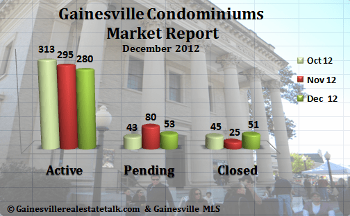Gainesville FL Condominium Market Report – December 2012