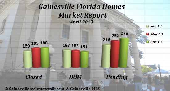 Gainesville FL Homes Sold Market Report – April 2013