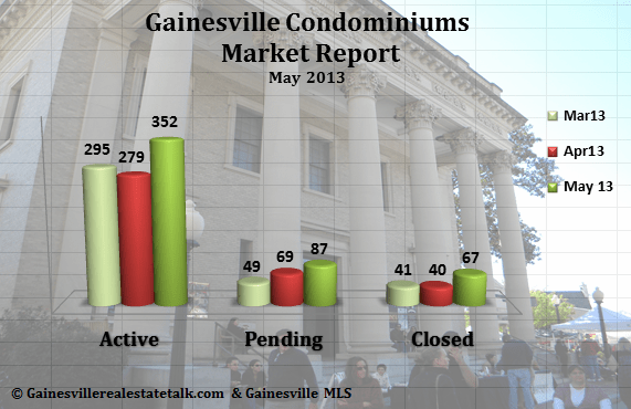 Gainesville FL Condominium Market Report – May 2013
