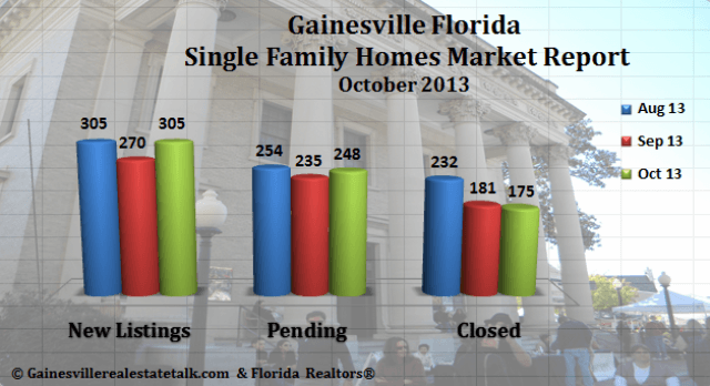 Gainesville FL Homes Sold Market Report – October 2013