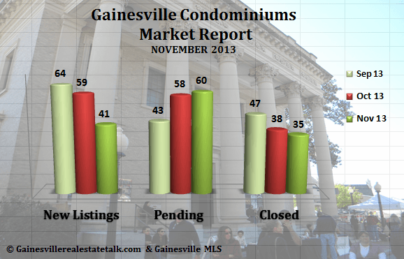 Gainesville FL Condominium Market Report – November 2013