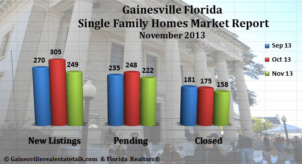 Gainesville FL Homes Sold Market Report – November 2013