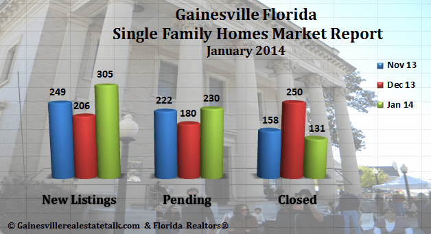 Gainesville FL Homes Sold Market Report – January 2014