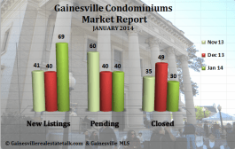 Gainesville FL Condominium Market Report – January 2014