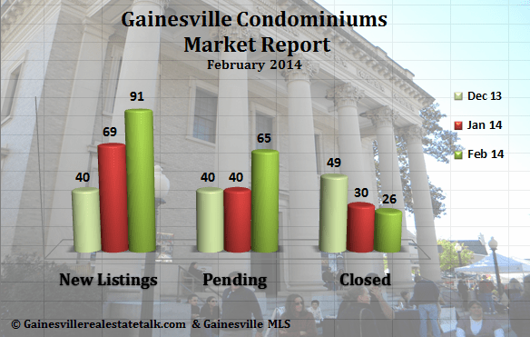 Gainesville FL Condominium Market Report – February 2014