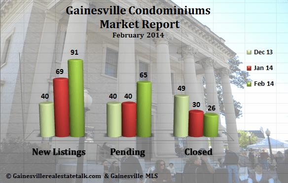 Gainesville FL Condominium Market Report Feb 2014